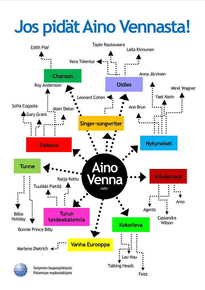 Infografiikan kautta on helppo hahmottaa Aino Vennan vaikutteita.